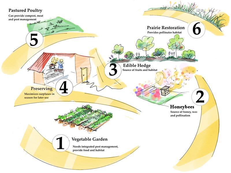 Guild Enterprise Production farm homestead