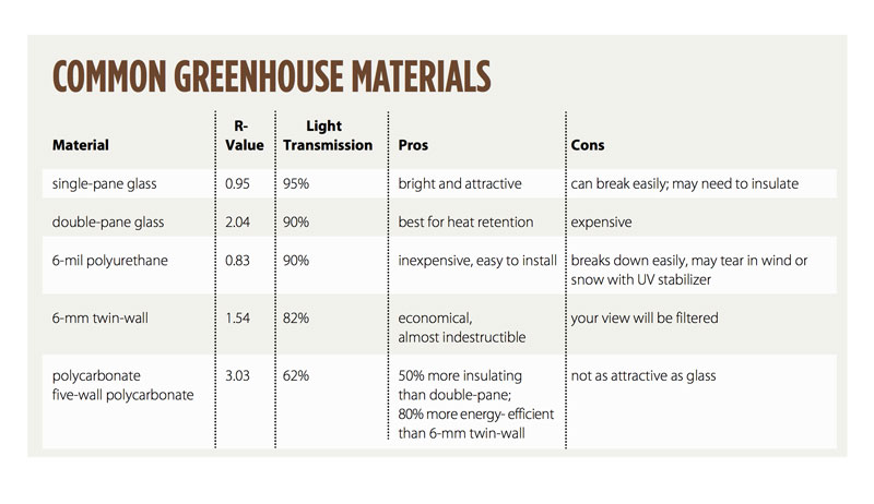setting up a greenhouse materials