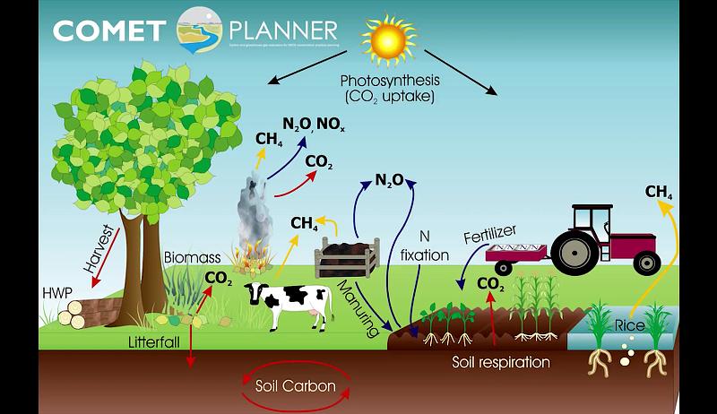 comet planner farm carbon