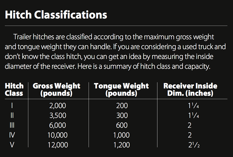 towing hitch classifications